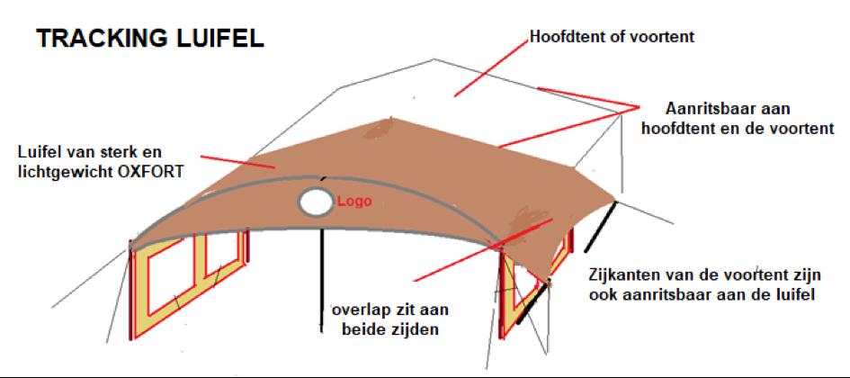Buite Lewe - Tracking luifel
